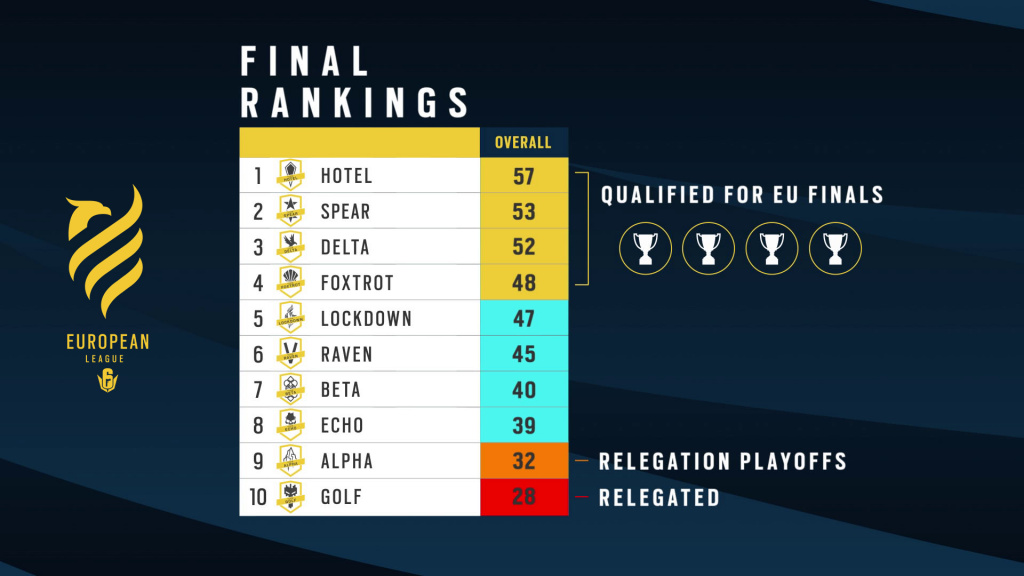 Ligue européenne Rainbow Six Siege