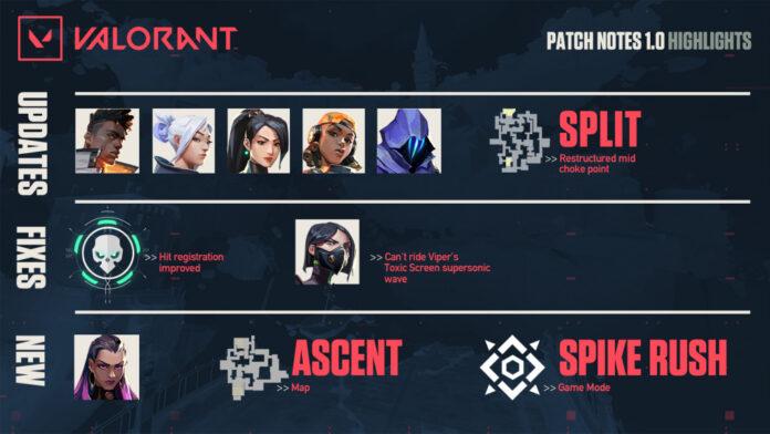 Valorant v1.0 patch notes reyna ascent