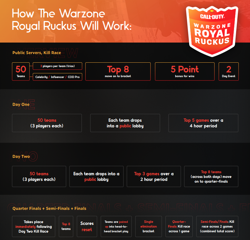 Warzone Royal Ruckus Format Schedule prize pool comment regarder