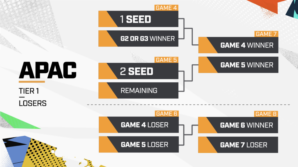 OVerwatch League APAC playoffs 2020