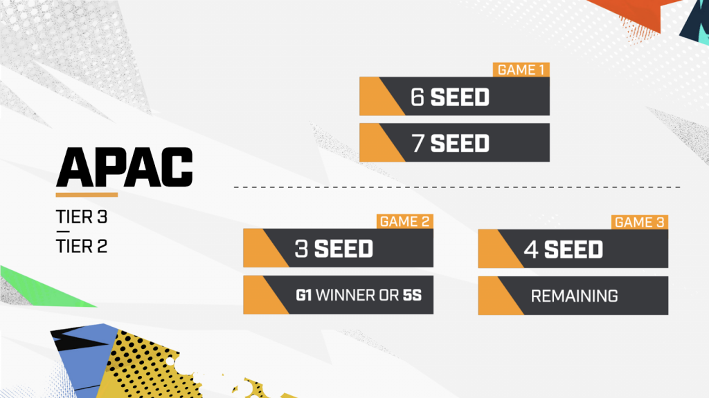 Overwatch League APC Playoffs 2020