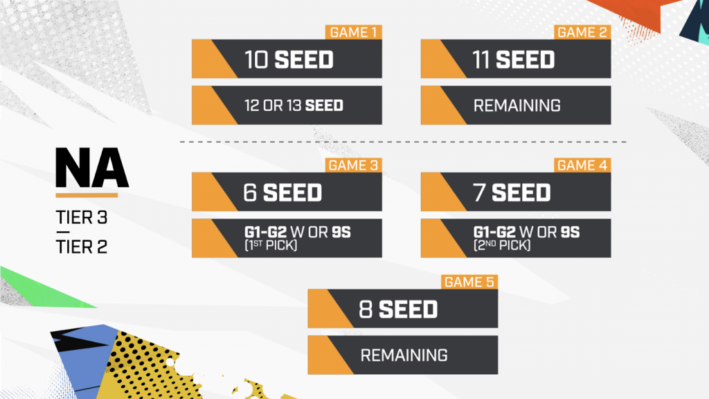 Overwatch League 2020 North America Bracket seeding playoffs