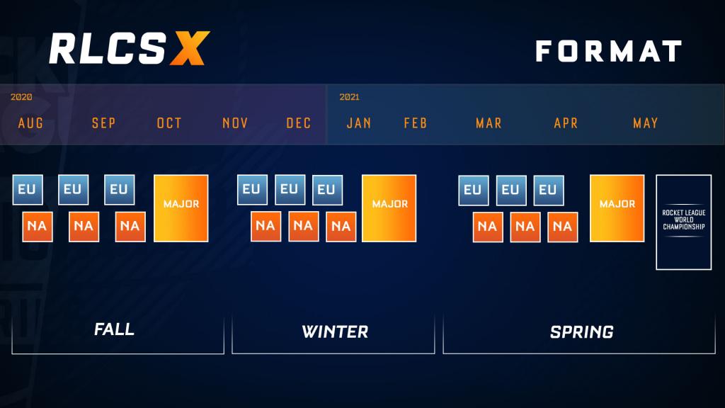 RLCS Saison X Format du calendrier des équipes de la cagnotte de prix Comment regarder