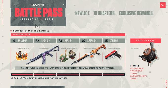 Valorant Act 2 Battle Pass, Valorant ACT II Battle Pass