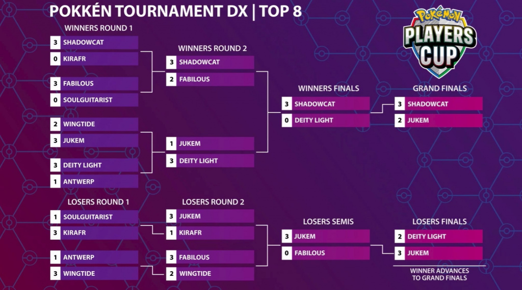 Support final Pokken Tournament DX pour Pokemon Players Cup