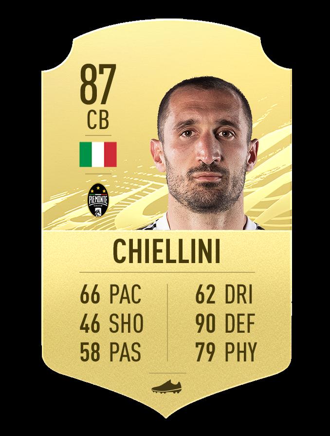 Chiellini Juventus FIFA 21 Top 10 Note Seria A