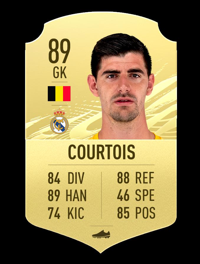 Notes des joueurs de Courtois FIFA 21 La Liga