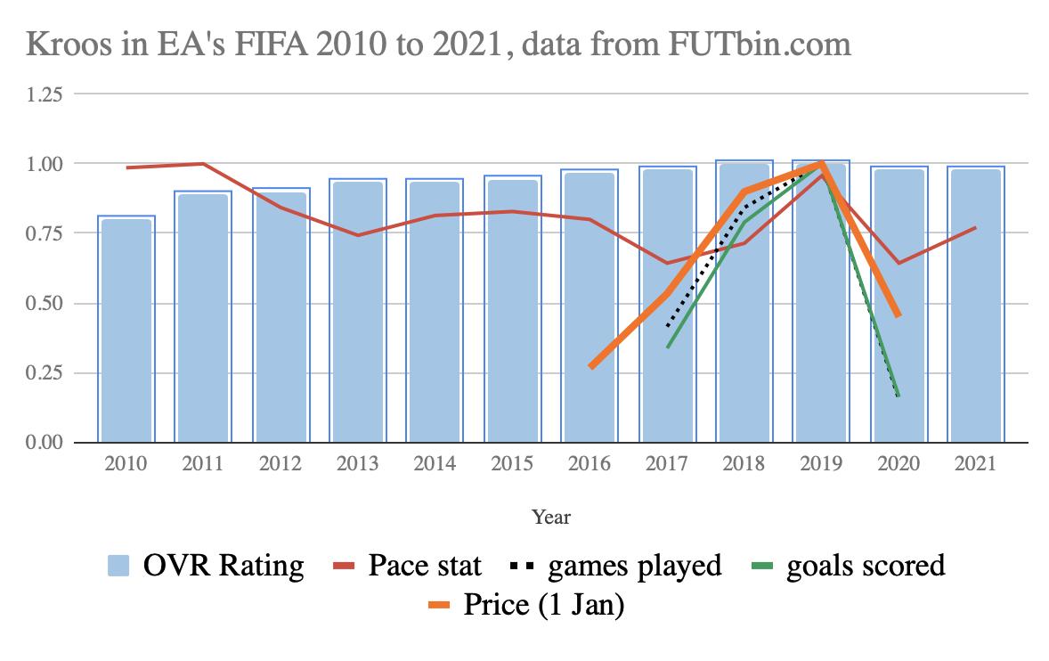 Toni Kroos FIFA 21