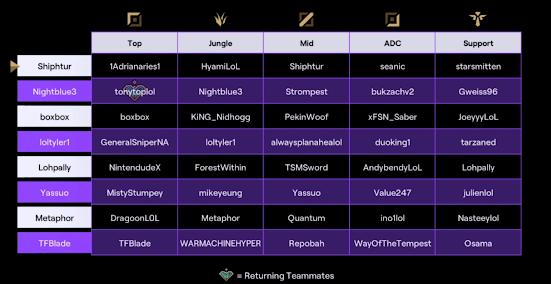 Twitch Rivals League of Legends Équipes lol Calendrier du format de la cagnotte du prix de la confrontation 4