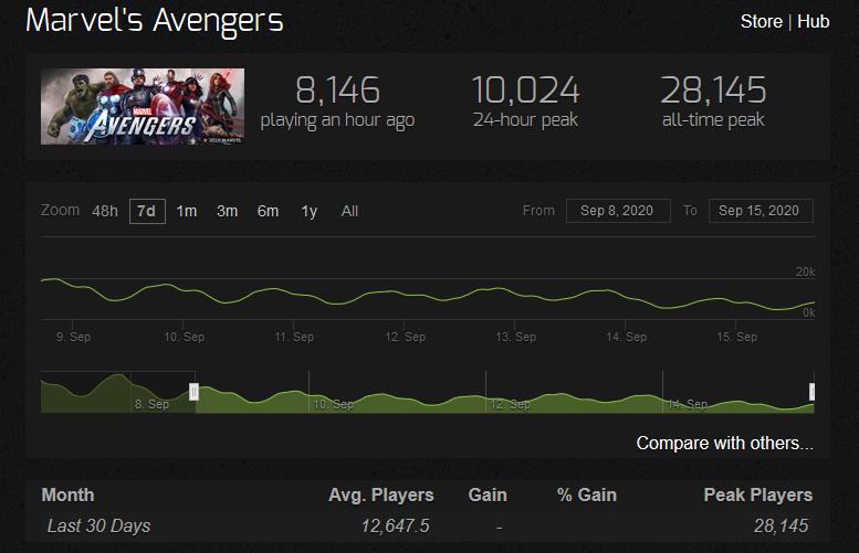 Marvel Avengers mise à jour du nombre de joueurs