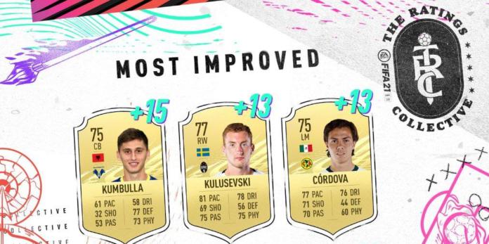 Top 10 des joueurs les plus améliorés avec Mason Greenwood, Alphonso Davies et Haaland