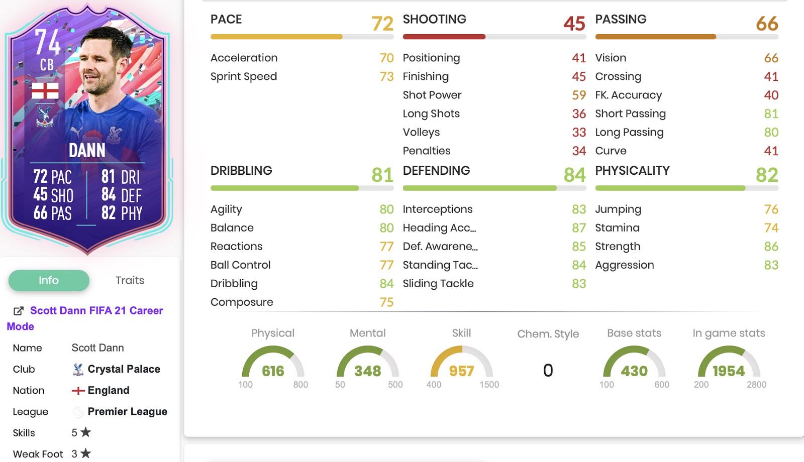 FIFA 21 Scott Then Birthday stats